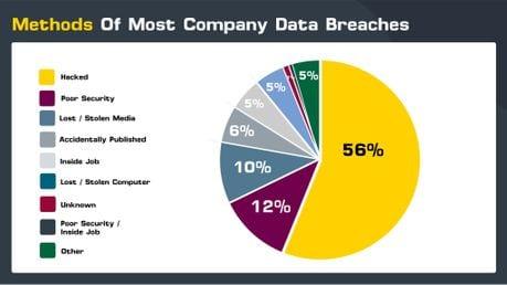 method of breach pie chart visual